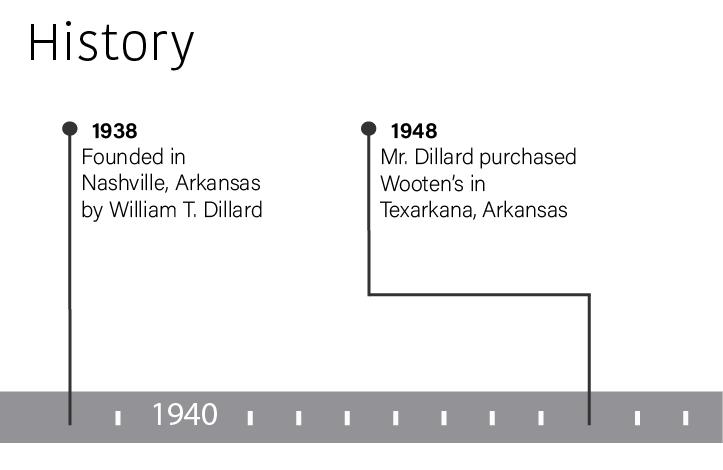 In 1938 Dillard's was founded in Nashville, Arkansas by William T. Dillard.  In 1948 Mr. Dillard purchased Wooten's in Texarkana, Arkansas.
