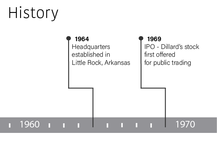 In 1964 the headquarters were established in Little Rock, Arkansas.  In 1969 Dillard's stock first offered for public trading.