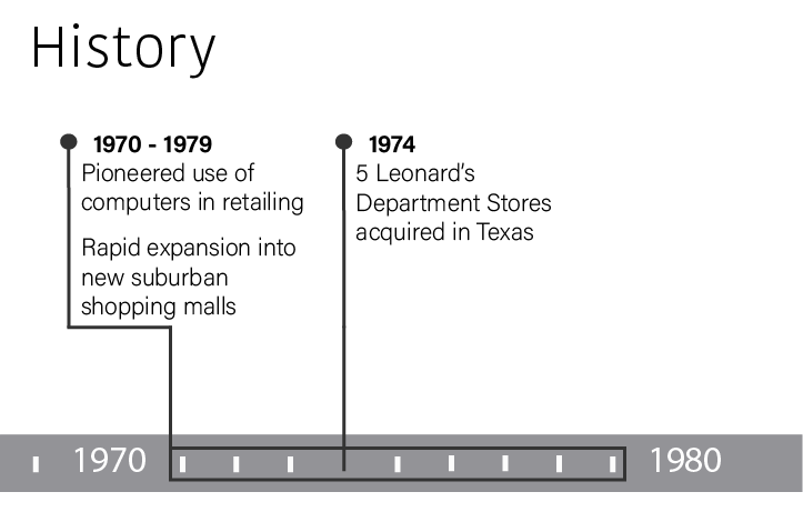 In 1974 five Leonard's Department Stores were acquired in Texas.  From 1970 through 1979 Dillard's pioneered the use of computers in retailing and began rapid expansion into new suburban shopping malls.