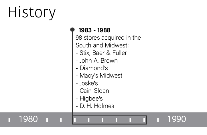 From 1983 through 1988 Dillard's acquired ninety-eight stores in the South and Midwest.  These stores included: Stix, Baer & Fuller, John A. Brown, Diamond's, Macy's Midwest, Joske's, Cain-Sloan, Higbee's, and D.H. Holmes.