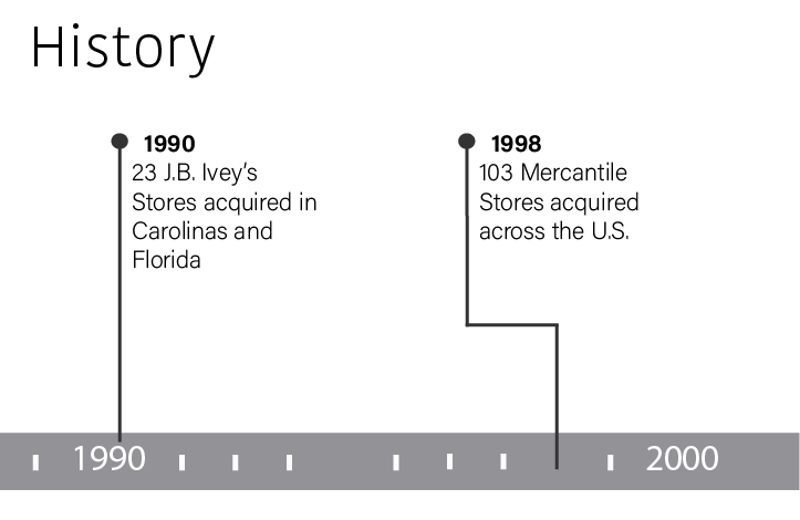 In 1990 Dillard's acquired twenty-three J.B. Ivey's Stores in Florida and the Carolinas.  In 1998 Dillard's acquired one hundred and three Mercantile Stores across the U.S.