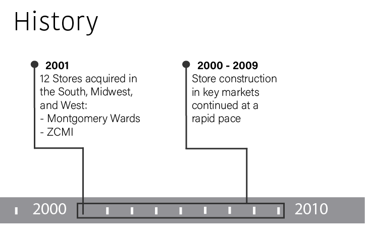 In 2001 Dillard's acquired twelve stores in the South, Midwest, and West.  These stores included: Montgomery Wards and ZCMI.  From 2000 through 2009 store construction in key markets continued at a rapid pace.